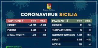 sicilia tamponi